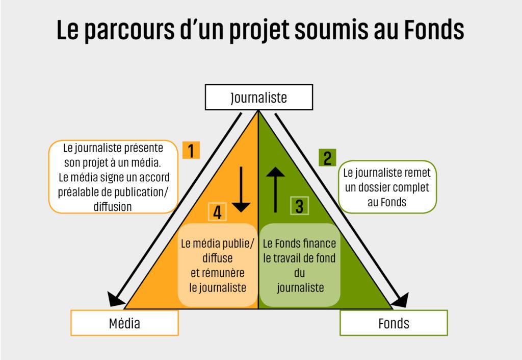 Fonctionnement du Fonds pour le journalisme